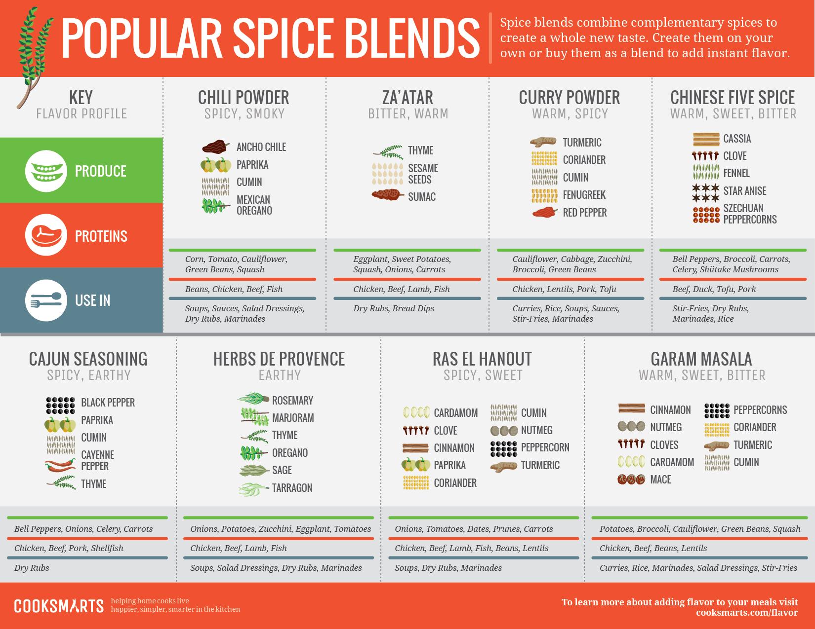 cook-smarts-popular-spice-blend